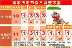 Calendrier des congés en Chine sur une base comparative avant /après la loi de 2007 sur les contrats de travail