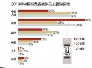 Les lieux principaux d'achat des produits de luxe par les consommateurs chinois en 2013 - « 2013 中国销售者奢侈品主要购买地 »